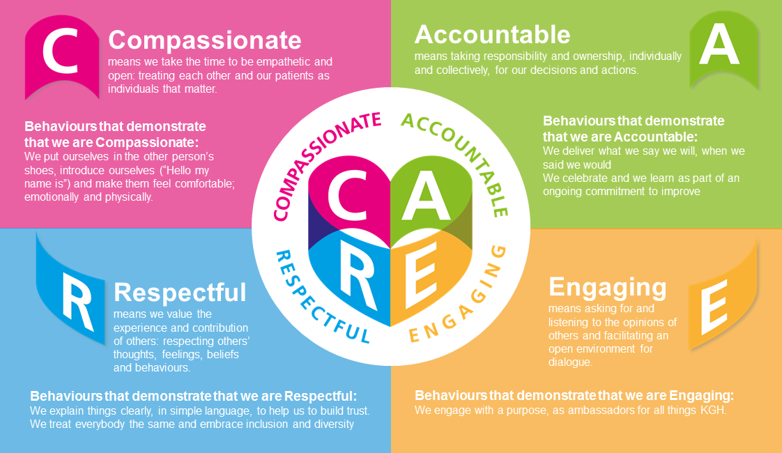 Our Care Values are: Compassionate, Accountable, Respectful, Engaging