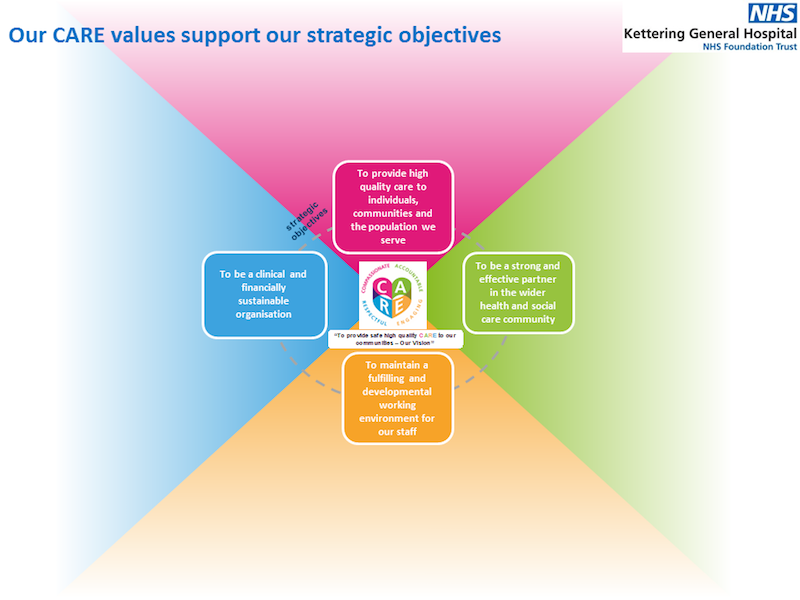 Our Care Values support our strategic objectives